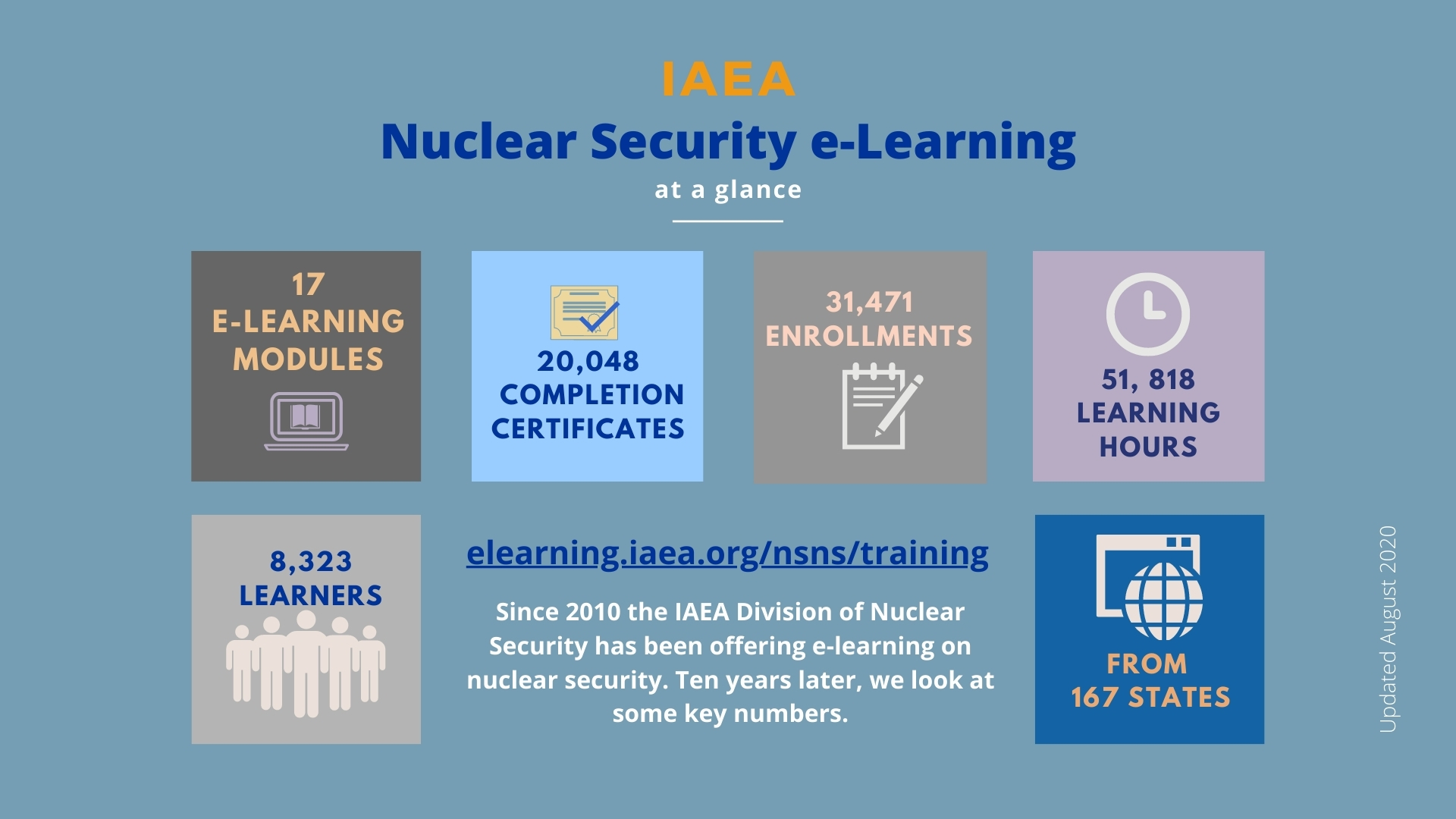 Open Lms Nuclear Security