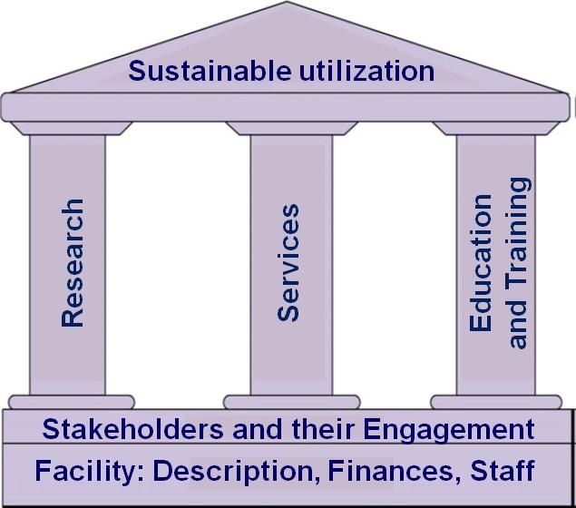 Sustainable utilization